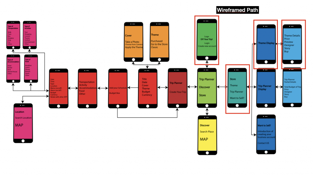 The is selected wireframe path based on WeTrip's sitemap.